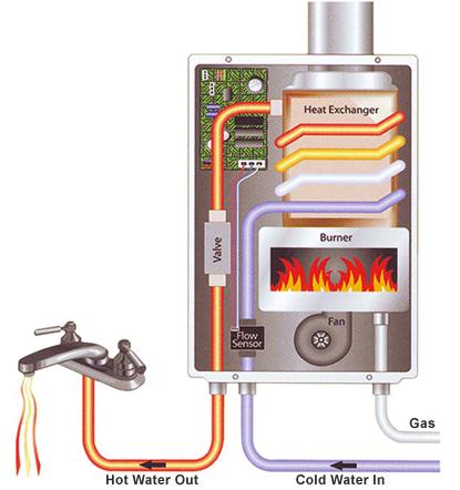 columbia sc tankless water heater diagram